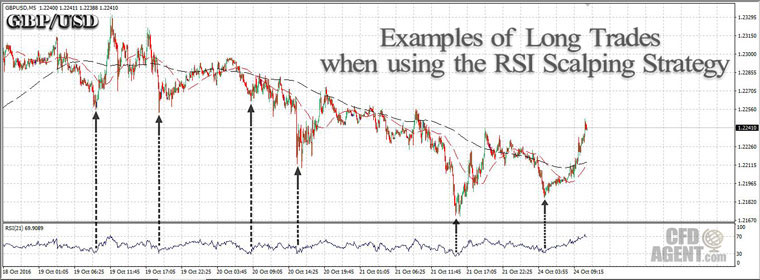Scalping Trade Strategy